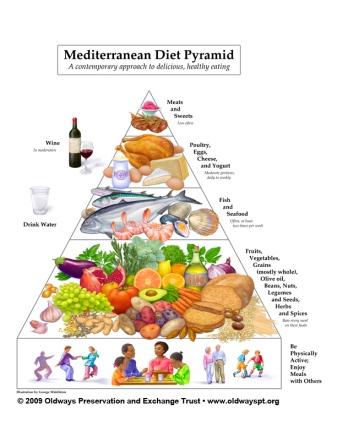 OW_MedPyramid_612x792